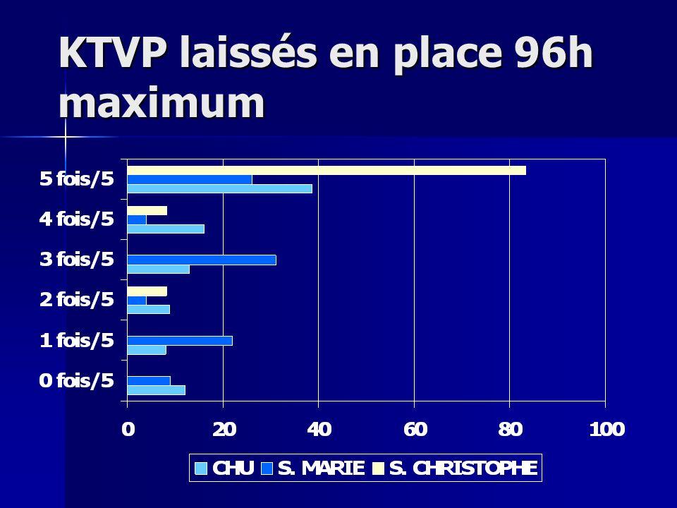 KTVP laissés en place 96h maximum