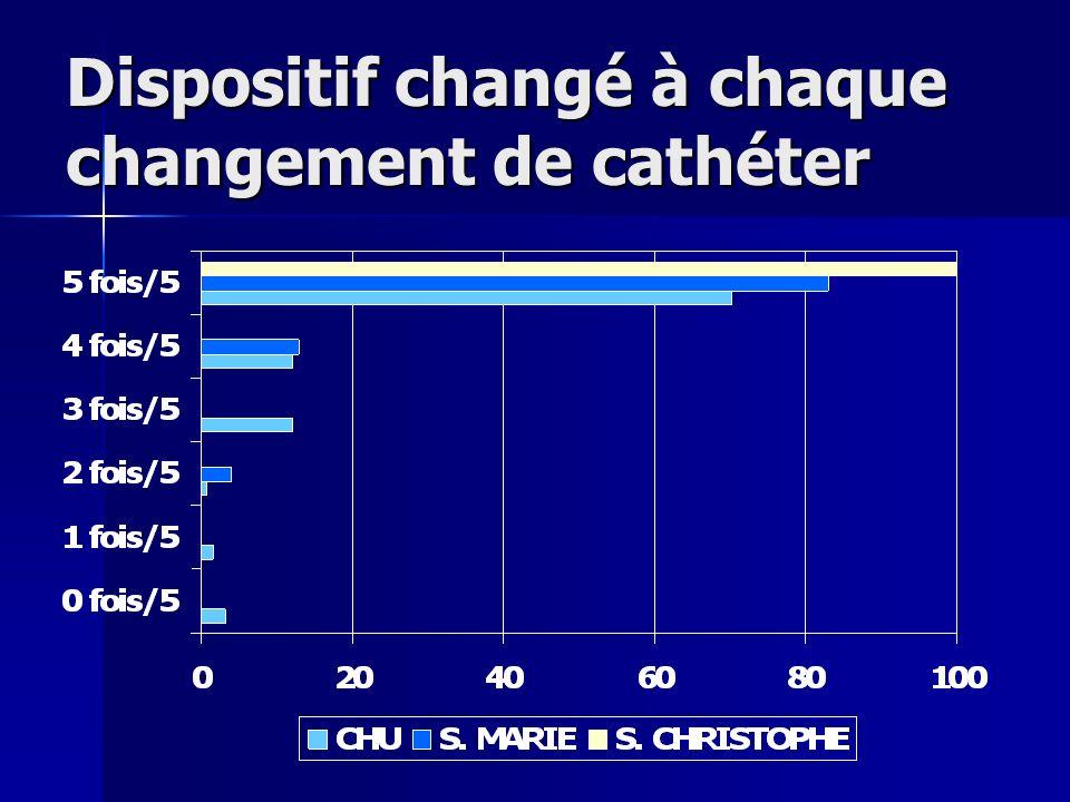 Dispositif changé à chaque changement de cathéter