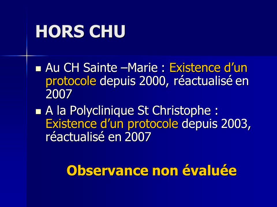HORS CHU Au CH Sainte –Marie : Existence dun protocole depuis 2000, réactualisé en 2007 Au CH Sainte –Marie : Existence dun protocole depuis 2000, réa