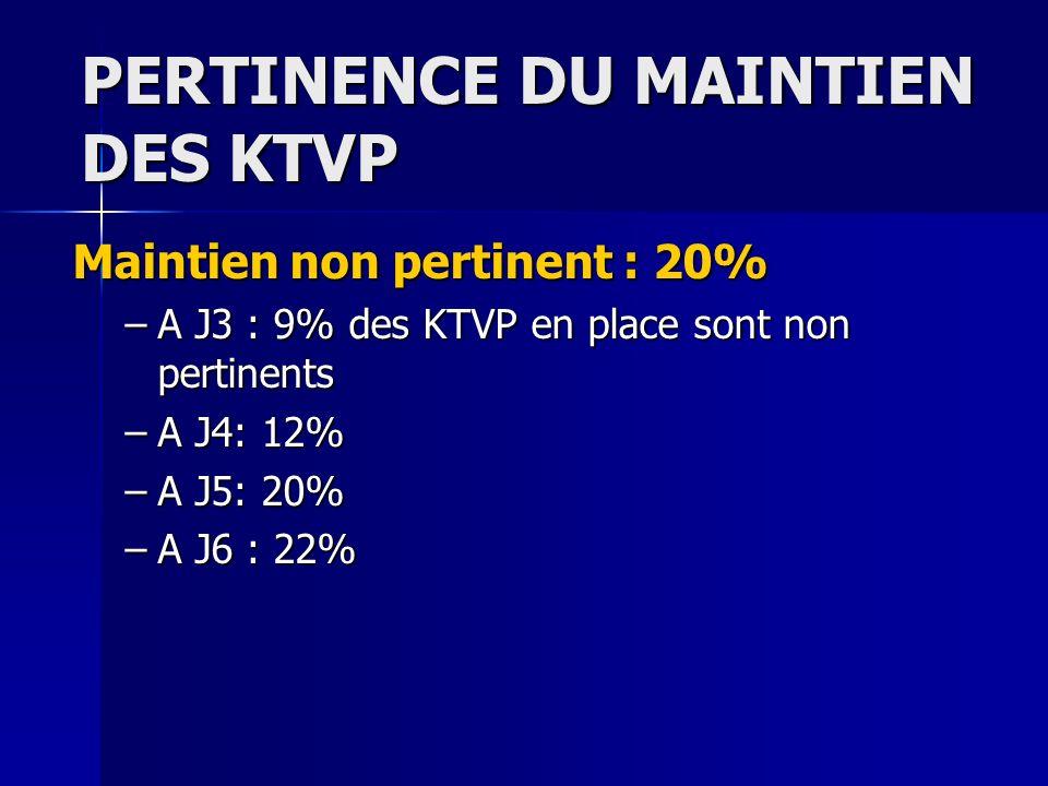 PERTINENCE DU MAINTIEN DES KTVP Maintien non pertinent : 20% –A J3 : 9% des KTVP en place sont non pertinents –A J4: 12% –A J5: 20% –A J6 : 22%