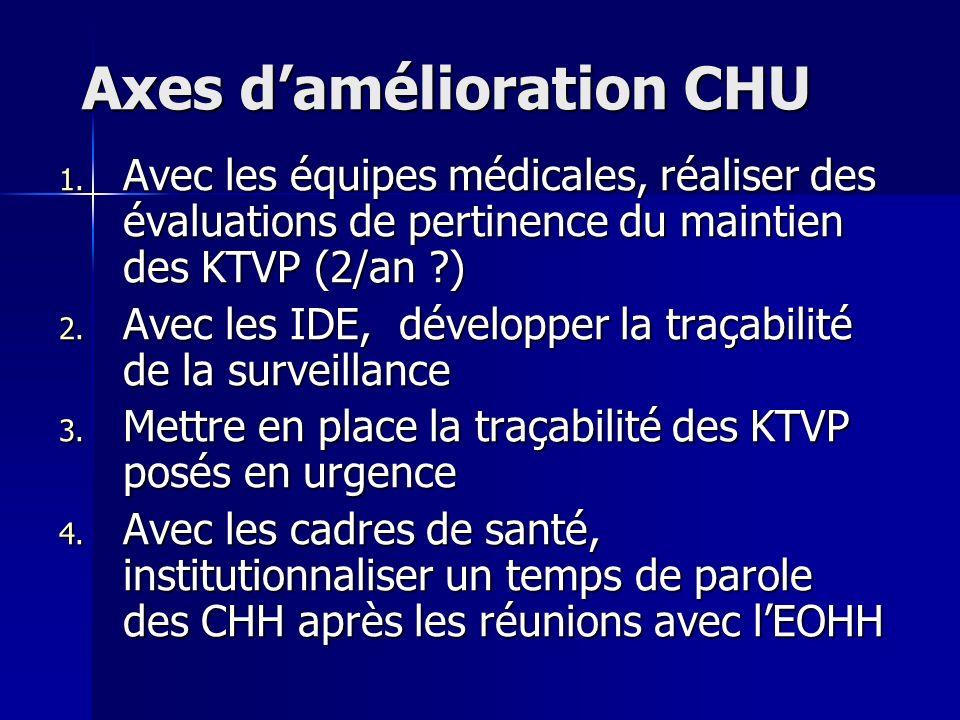 Axes damélioration CHU 1. Avec les équipes médicales, réaliser des évaluations de pertinence du maintien des KTVP (2/an ?) 2. Avec les IDE, développer
