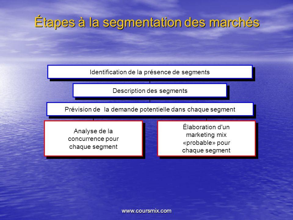 www.coursmix.com Étapes à la segmentation des marchés Identification de la présence de segments Description des segments Prévision de la demande poten