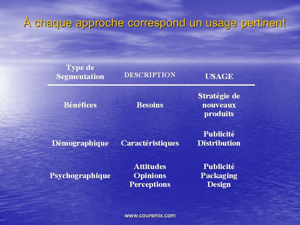 www.coursmix.com À chaque approche correspond un usage pertinent