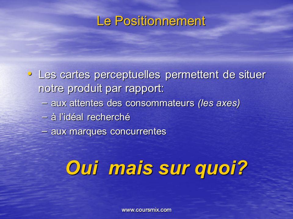 www.coursmix.com Le Positionnement Les cartes perceptuelles permettent de situer notre produit par rapport: Les cartes perceptuelles permettent de sit