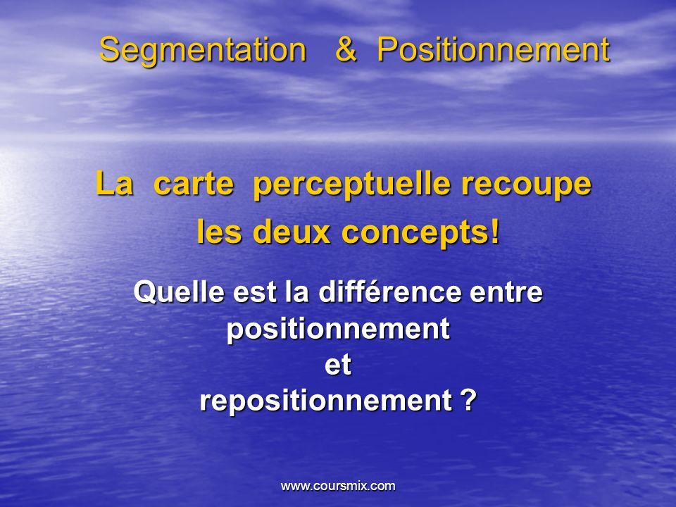www.coursmix.com Segmentation & Positionnement La carte perceptuelle recoupe les deux concepts! les deux concepts! Quelle est la différence entre posi