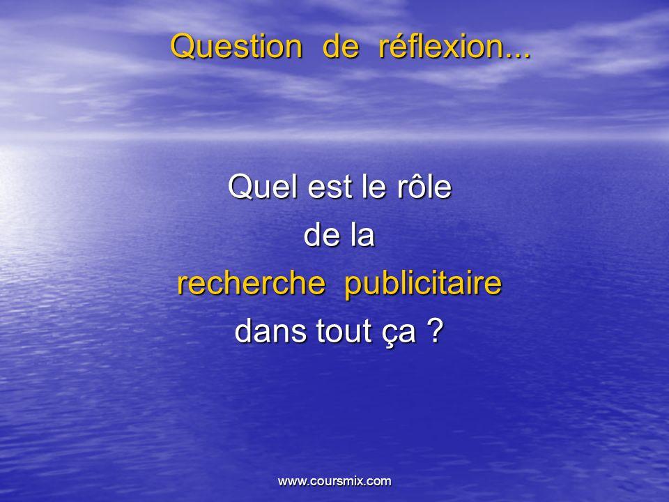 www.coursmix.com Question de réflexion... Quel est le rôle de la recherche publicitaire dans tout ça ?