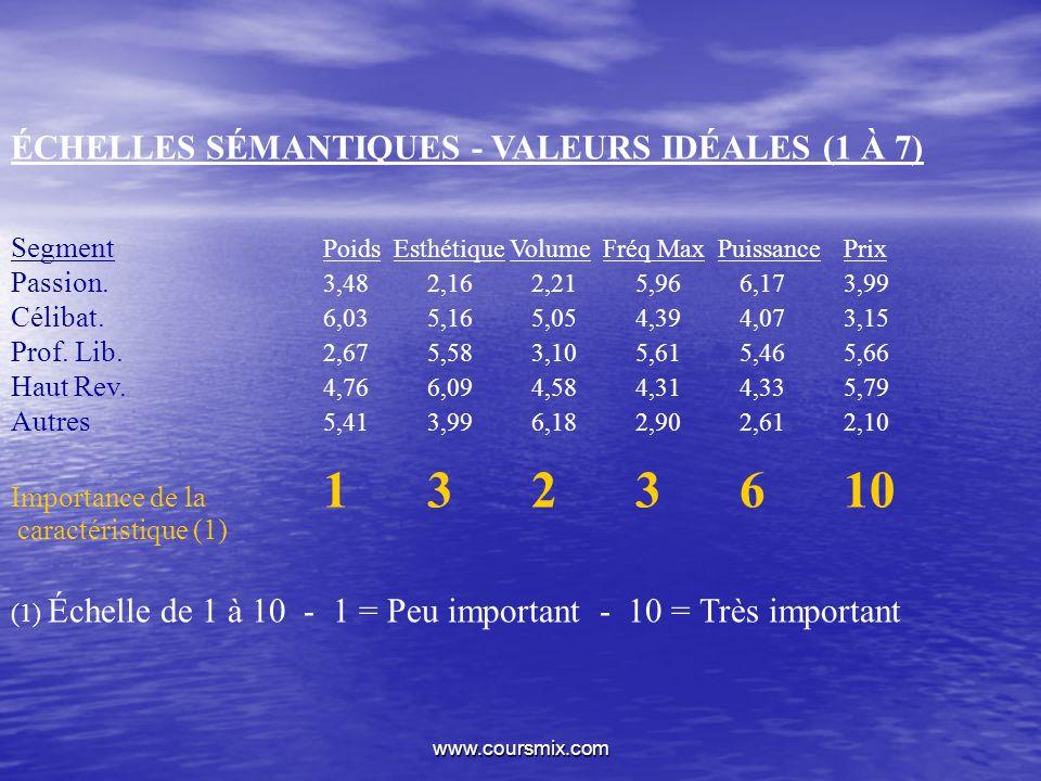 www.coursmix.com ÉCHELLES SÉMANTIQUES - VALEURS IDÉALES (1 À 7) Segment Poids Esthétique Volume Fréq Max PuissancePrix Passion. 3,482,162,215,966,173,