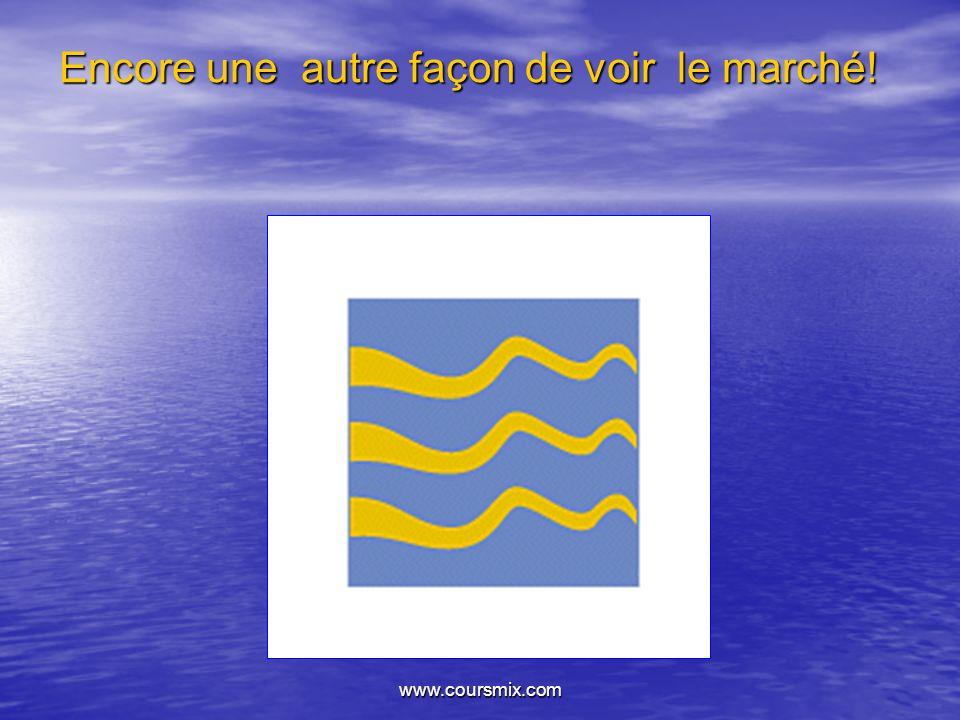 www.coursmix.com Encore une autre façon de voir le marché!