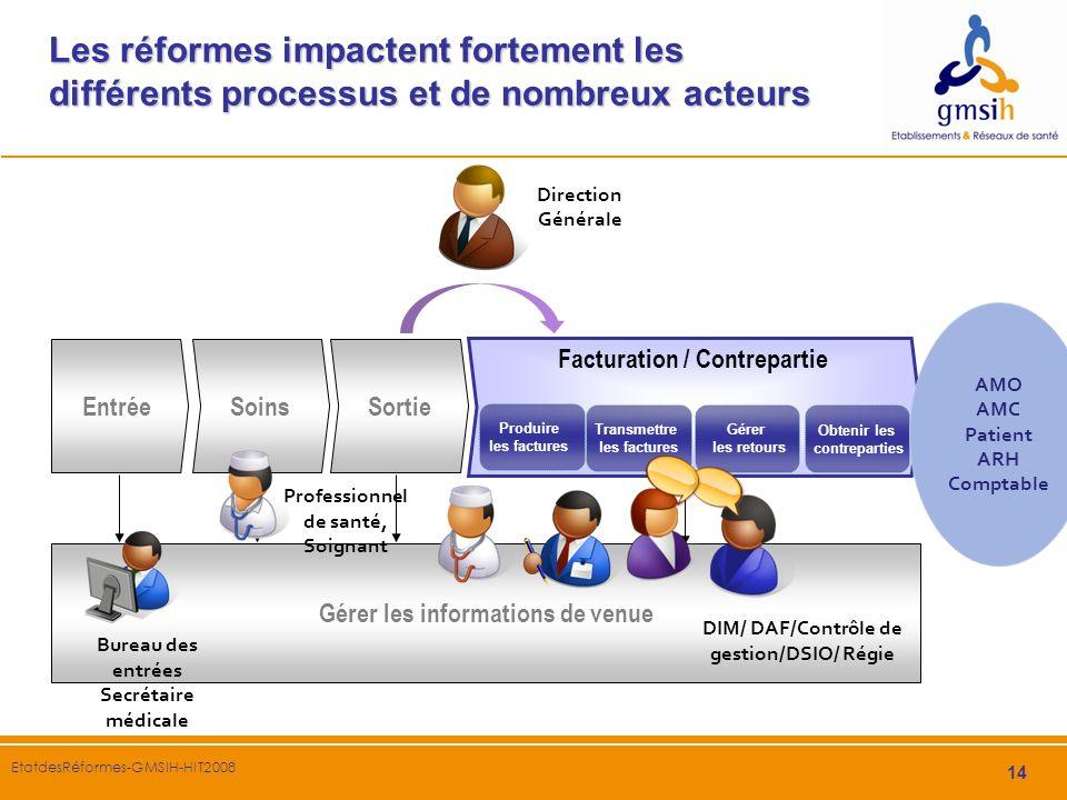 14 EtatdesRéformes-GMSIH-HIT2008 Les réformes impactent fortement les différents processus et de nombreux acteurs SoinsSortie Facturation / Contrepart