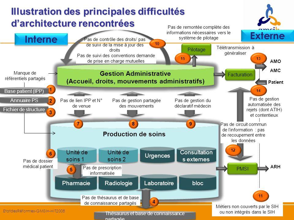 17 EtatdesRéformes-GMSIH-HIT2008 Illustration des principales difficultés darchitecture rencontrées Pas de remontée complète des informations nécessai