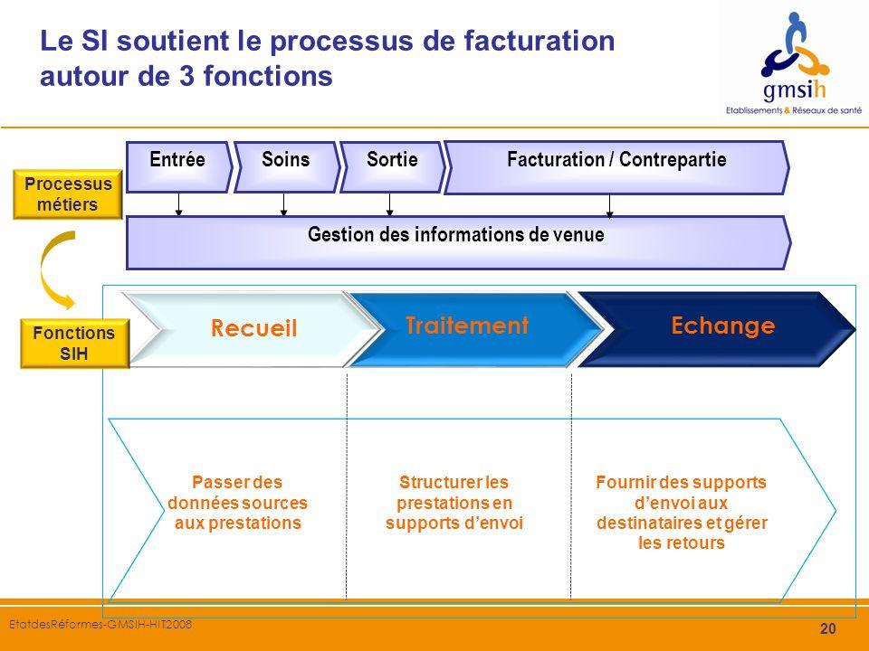 20 EtatdesRéformes-GMSIH-HIT2008 Le SI soutient le processus de facturation autour de 3 fonctions Processus métiers Recueil Traitement Passer des donn