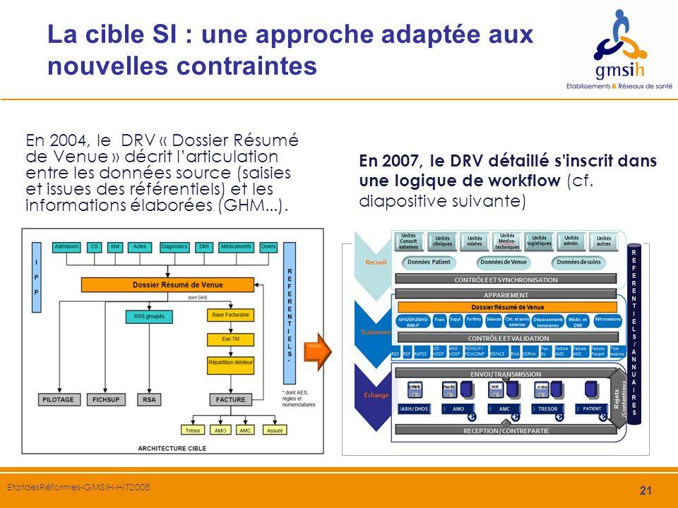 21 EtatdesRéformes-GMSIH-HIT2008 La cible SI : une approche adaptée aux nouvelles contraintes En 2004, le DRV « Dossier Résumé de Venue » décrit larti
