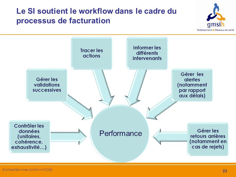 23 EtatdesRéformes-GMSIH-HIT2008 Le SI soutient le workflow dans le cadre du processus de facturation Contrôler les données (unitaires, cohérence, exh