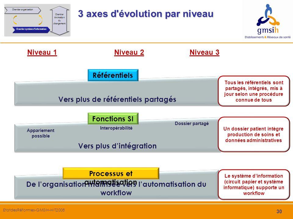 30 EtatdesRéformes-GMSIH-HIT2008 3 axes d'évolution par niveau Vers plus dintégration Fonctions SI Vers plus de référentiels partagés Référentiels De
