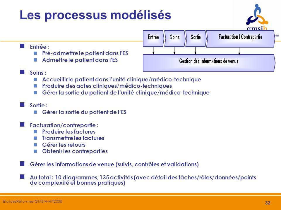 32 EtatdesRéformes-GMSIH-HIT2008 Les processus modélisés Entrée : Pré-admettre le patient dans l'ES Admettre le patient dans l'ES Soins : Accueillir l