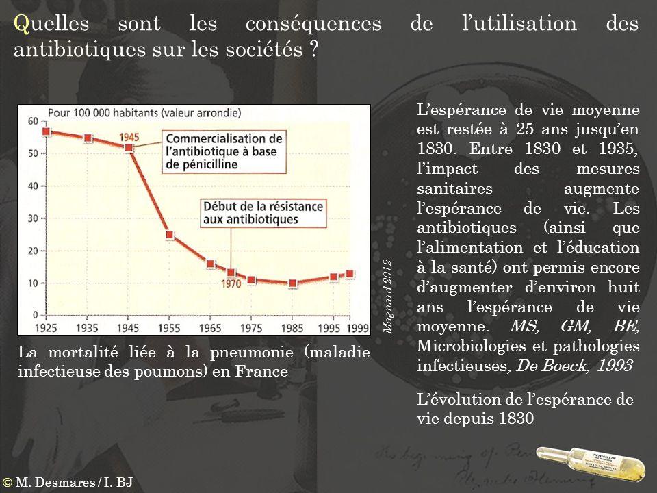 Quelles sont les conséquences de lutilisation des antibiotiques sur les sociétés ? La mortalité liée à la pneumonie (maladie infectieuse des poumons)