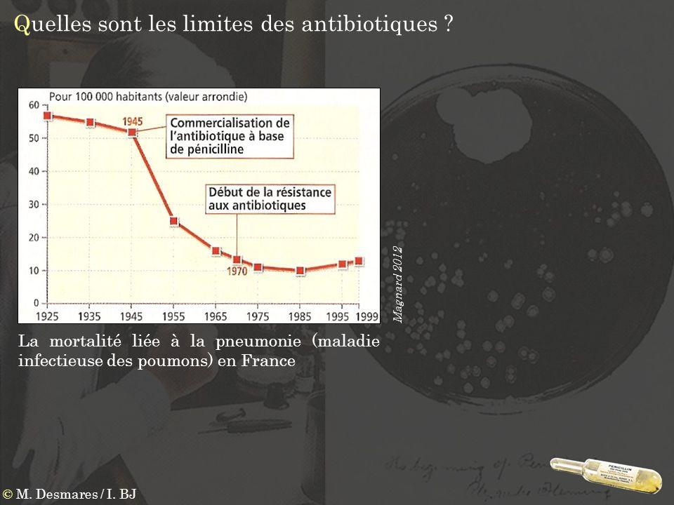 Quelles sont les limites des antibiotiques ? La mortalité liée à la pneumonie (maladie infectieuse des poumons) en France Magnard 2012 © M. Desmares /
