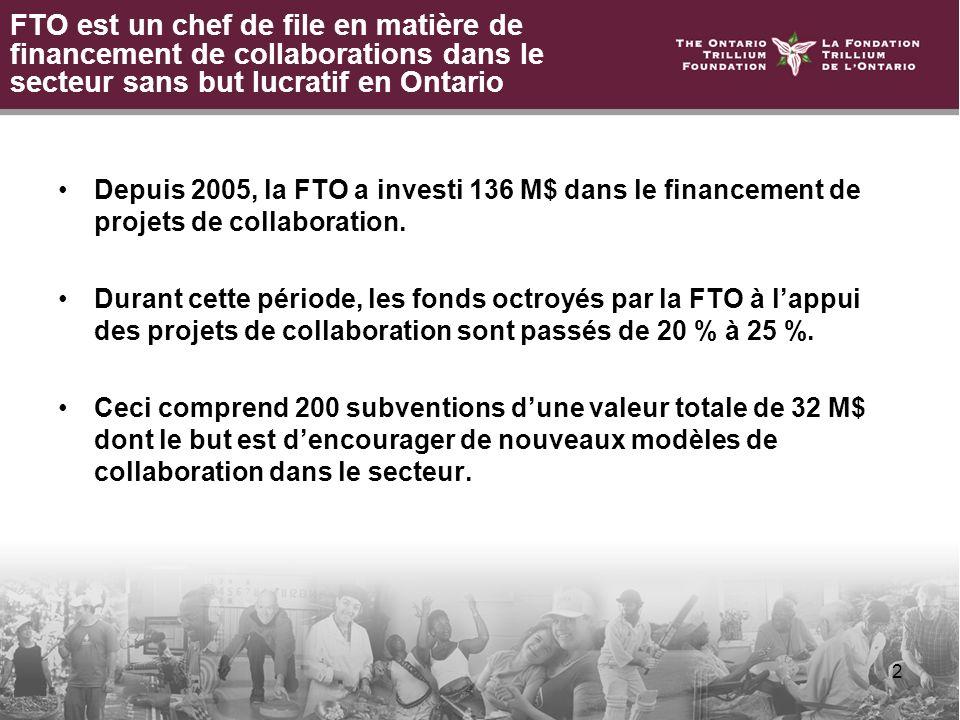 2 FTO est un chef de file en matière de financement de collaborations dans le secteur sans but lucratif en Ontario Depuis 2005, la FTO a investi 136 M$ dans le financement de projets de collaboration.