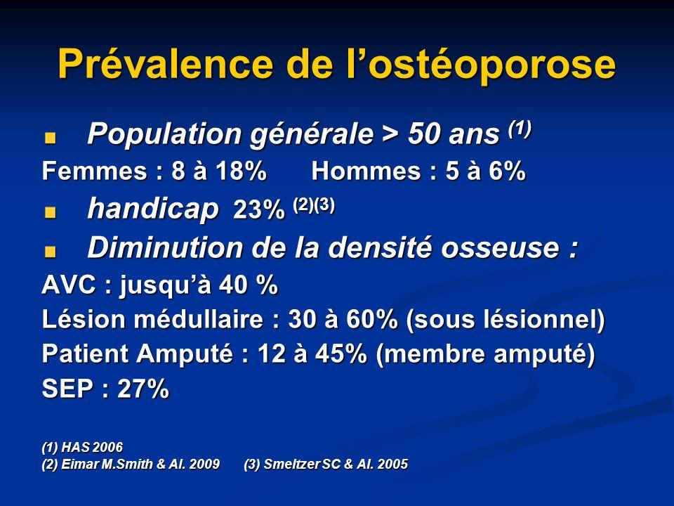 Prévalence de lostéoporose Population générale > 50 ans (1) Femmes : 8 à 18%Hommes : 5 à 6% handicap 23% (2)(3) Diminution de la densité osseuse : AVC