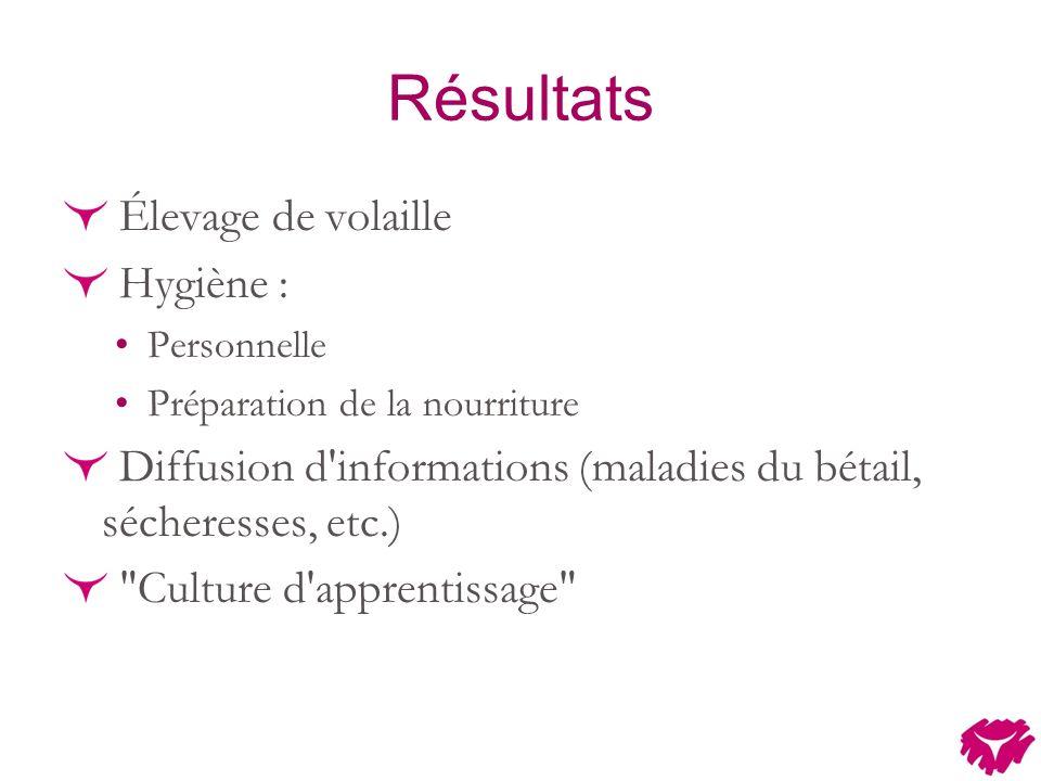 Résultats Élevage de volaille Hygiène : Personnelle Préparation de la nourriture Diffusion d informations (maladies du bétail, sécheresses, etc.) Culture d apprentissage
