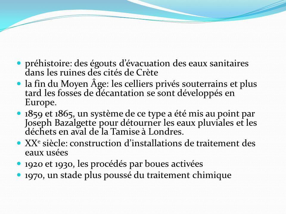 préhistoire: des égouts dévacuation des eaux sanitaires dans les ruines des cités de Crète la fin du Moyen Âge: les celliers privés souterrains et plu