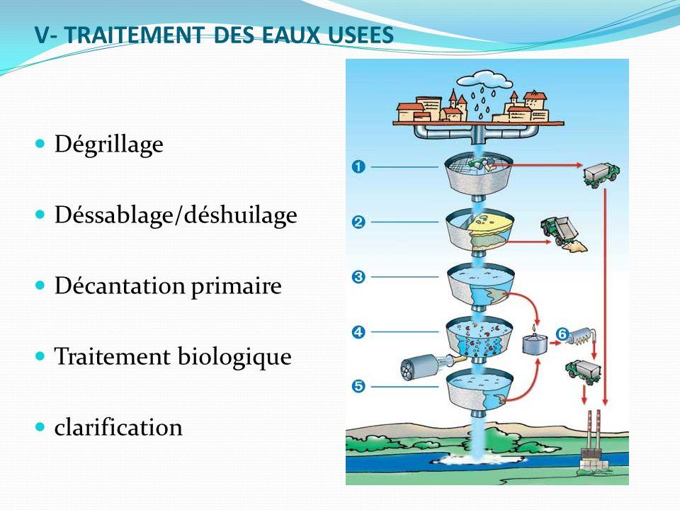 V- TRAITEMENT DES EAUX USEES Dégrillage Déssablage/déshuilage Décantation primaire Traitement biologique clarification