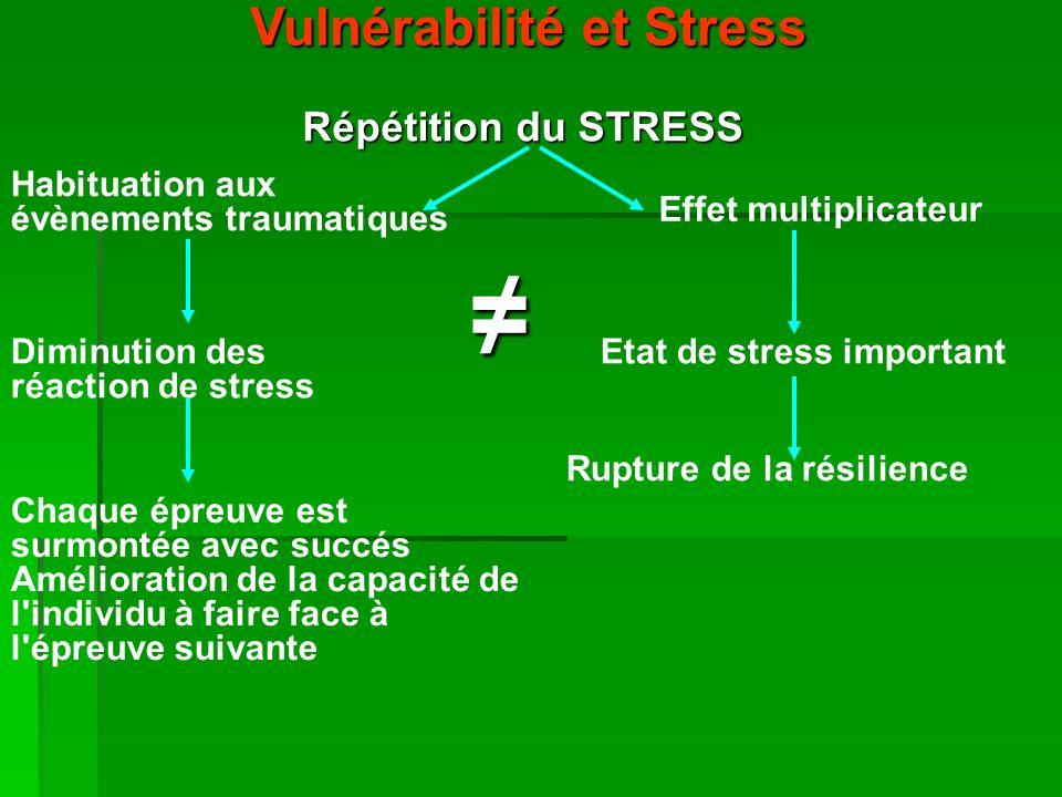 Vulnérabilité et Stress Répétition du STRESS Habituation aux évènements traumatiques Diminution des réaction de stress Chaque épreuve est surmontée avec succés Amélioration de la capacité de l individu à faire face à l épreuve suivante Effet multiplicateur Etat de stress important Rupture de la résilience