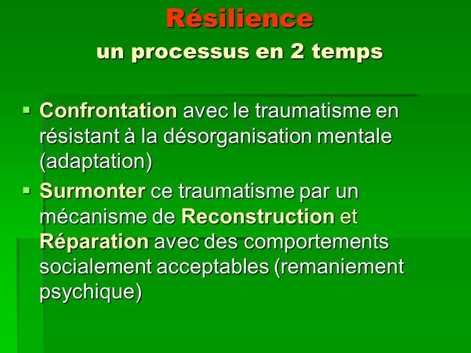 Résilience un processus en 2 temps Confrontation avec le traumatisme en résistant à la désorganisation mentale (adaptation) Confrontation avec le traumatisme en résistant à la désorganisation mentale (adaptation) Surmonter ce traumatisme par un mécanisme de Reconstruction et Réparation avec des comportements socialement acceptables (remaniement psychique) Surmonter ce traumatisme par un mécanisme de Reconstruction et Réparation avec des comportements socialement acceptables (remaniement psychique)