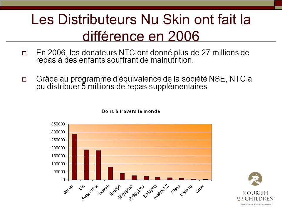Les Distributeurs Nu Skin ont fait la différence en 2006 En 2006, les donateurs NTC ont donné plus de 27 millions de repas à des enfants souffrant de