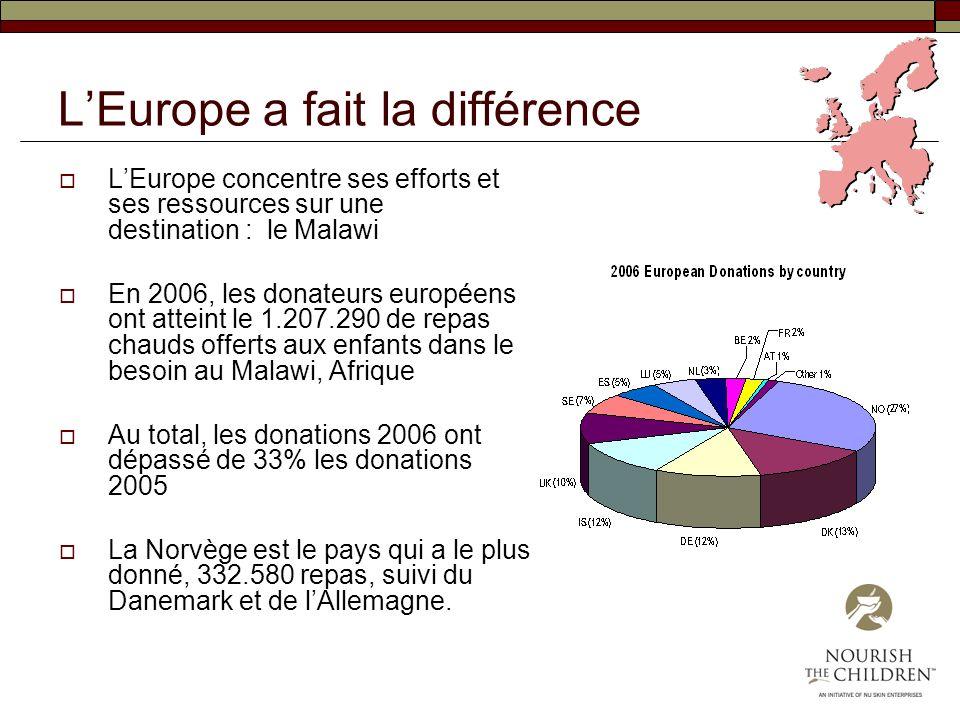 LEurope a fait la différence LEurope concentre ses efforts et ses ressources sur une destination : le Malawi En 2006, les donateurs européens ont atte