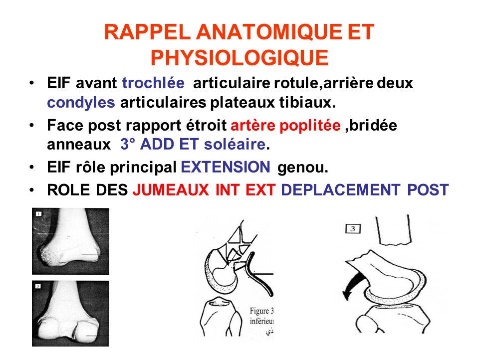 RAPPEL ANATOMIQUE ET PHYSIOLOGIQUE EIF avant trochlée articulaire rotule,arrière deux condyles articulaires plateaux tibiaux. Face post rapport étroit