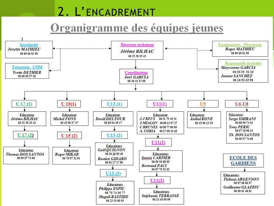 2. L ENCADREMENT