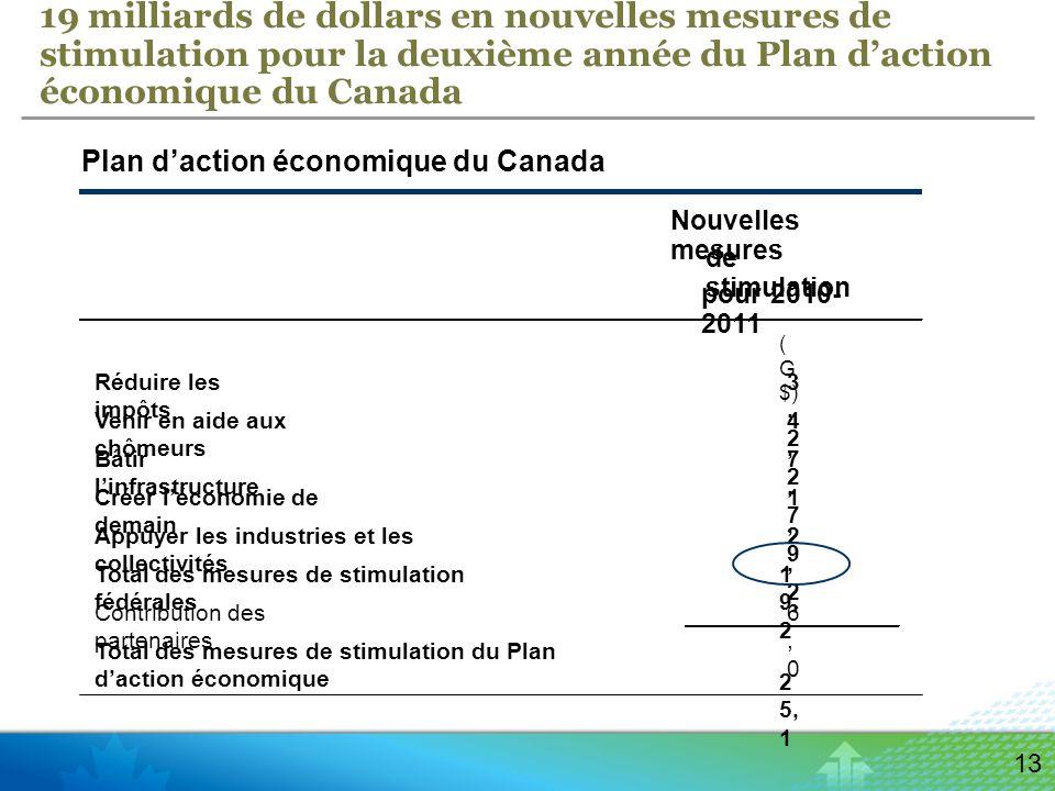 13 19 milliards de dollars en nouvelles mesures de stimulation pour la deuxième année du Plan daction économique du Canada Nouvelles mesures de stimulation ( G $) Réduire les impôts 3,23,2 Venir en aide aux chômeurs 4,24,2 Bâtir linfrastructure 7,77,7 Créer léconomie de demain 1,91,9 Appuyer les industries et les collectivités 2,22,2 Total des mesures de stimulation fédérales 1 9, 2 Contribution des partenaires 6,06,0 Total des mesures de stimulation du Plan daction économique 2 5, 1 Plan daction économique du Canada pour 2010- 2011