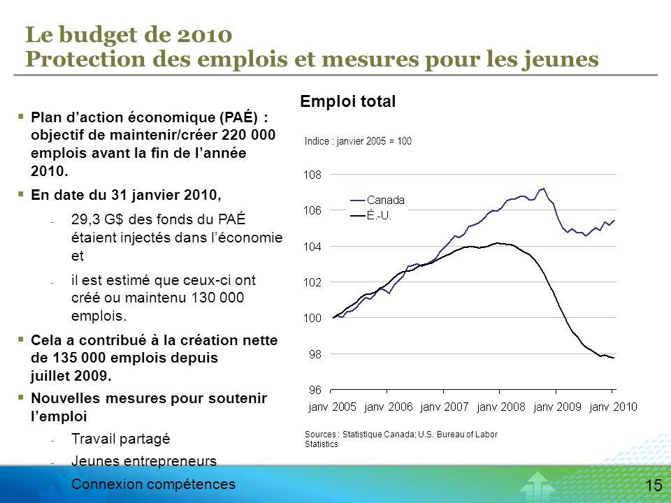 15 Le budget de 2010 Protection des emplois et mesures pour les jeunes Sources : Statistique Canada; U.S.