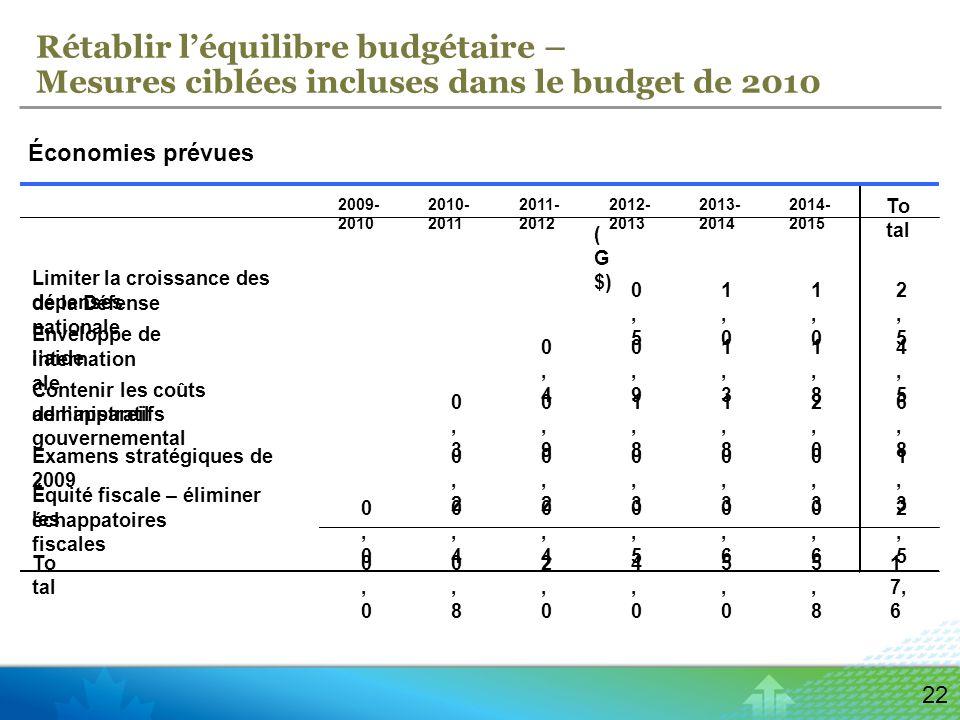 22 Rétablir léquilibre budgétaire – Mesures ciblées incluses dans le budget de 2010 Économies prévues 2009- 2010 2010- 2011 2011- 2012 2012- 2013 2013- 2014 2014- 2015 To tal Limiter la croissance des dépenses de la Défense nationale 0,50,5 1,01,0 1,01,0 2,52,5 Enveloppe de laide internation ale 0,40,4 0,90,9 1,31,3 1,81,8 4,54,5 Contenir les coûts administratifs de lappareil gouvernemental 0,30,3 0,90,9 1,81,8 1,81,8 2,02,0 6,86,8 Examens stratégiques de 2009 0,20,2 0,20,2 0,30,3 0,30,3 0,30,3 1,31,3 Équité fiscale – éliminer les échappatoires fiscales 0,00,0 0,40,4 0,40,4 0,50,5 0,60,6 0,60,6 2,52,5 To tal 0,00,0 0,80,8 2,02,0 4,04,0 5,05,0 5,85,8 1 7, 6 ( G $)