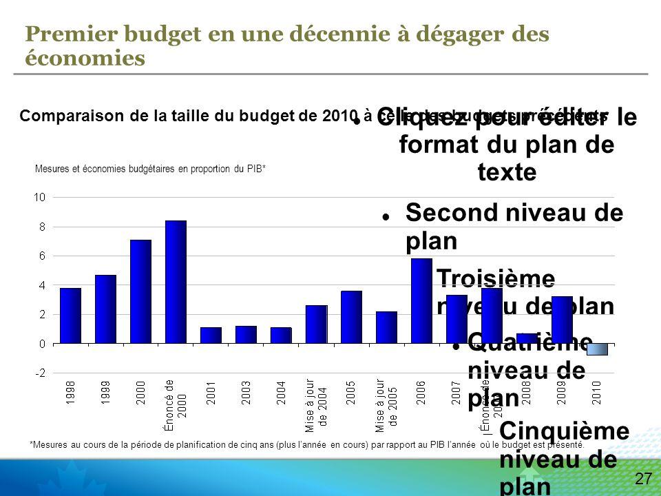 Cliquez pour éditer le format du plan de texte Second niveau de plan Troisième niveau de plan Quatrième niveau de plan Cinquième niveau de plan Sixième niveau de plan Septième niveau de plan Huitième niveau de plan Neuvième niveau de planCliquez pour modifier les styles du texte du masque Deuxième niveau Troisième niveau Quatrième niveau » Cinquième niveau 27 Premier budget en une décennie à dégager des économies Comparaison de la taille du budget de 2010 à celle des budgets précédents Mesures et économies budgétaires en proportion du PIB* *Mesures au cours de la période de planification de cinq ans (plus lannée en cours) par rapport au PIB lannée où le budget est présenté.