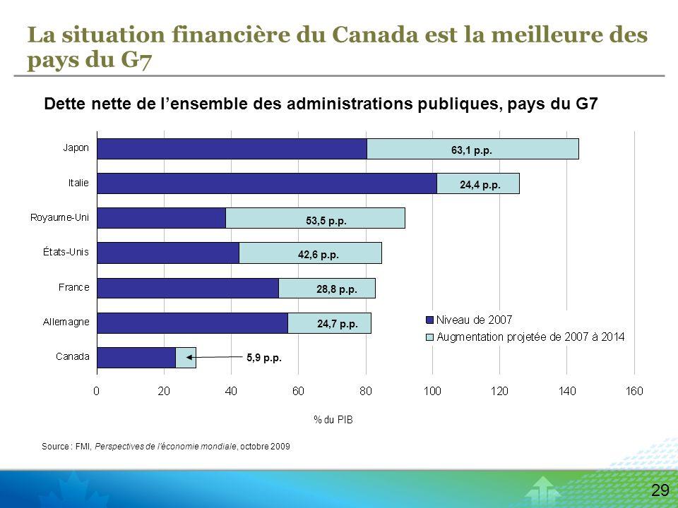 29 La situation financière du Canada est la meilleure des pays du G7 Dette nette de lensemble des administrations publiques, pays du G7 Source : FMI, Perspectives de léconomie mondiale, octobre 2009 % du PIB 63,1 p.p.