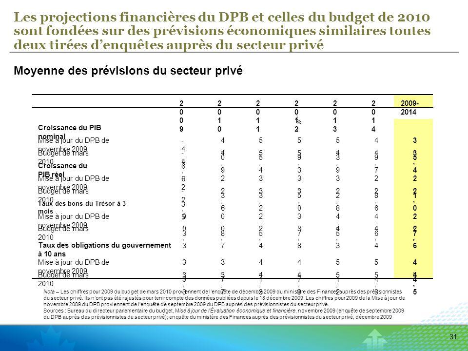 31 Les projections financières du DPB et celles du budget de 2010 sont fondées sur des prévisions économiques similaires toutes deux tirées denquêtes auprès du secteur privé Nota – Les chiffres pour 2009 du budget de mars 2010 proviennent de lenquête de décembre 2009 du ministère des Finances auprès des prévisionnistes du secteur privé.