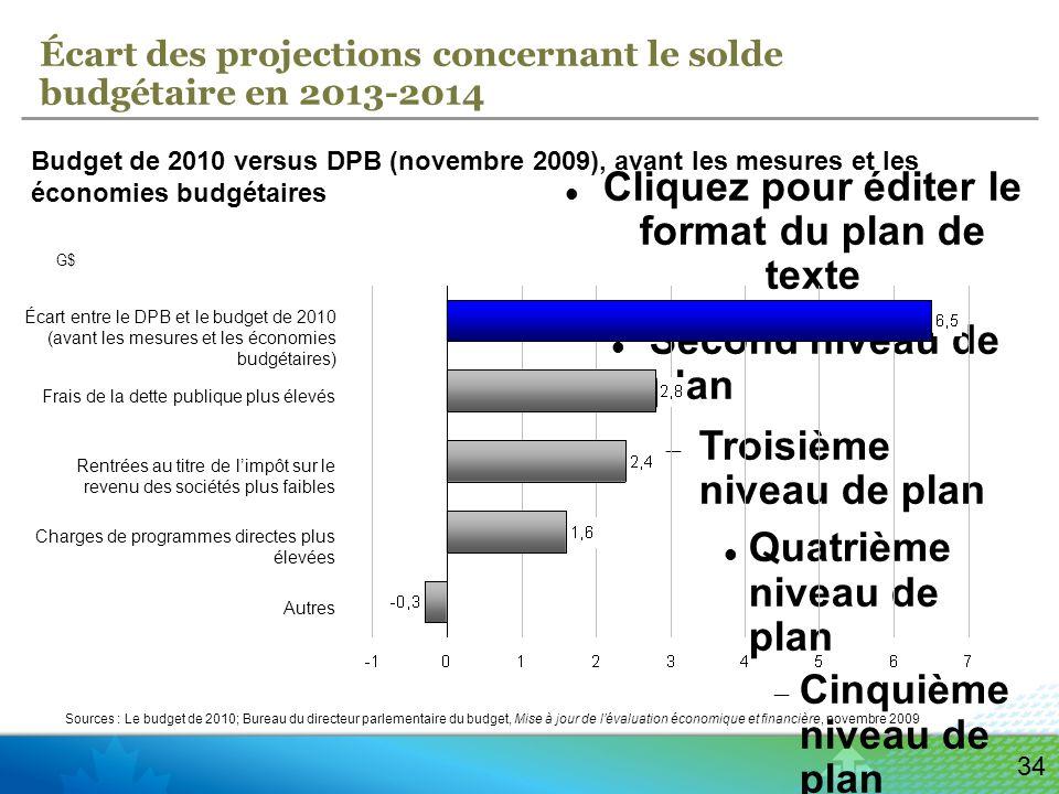 Cliquez pour éditer le format du plan de texte Second niveau de plan Troisième niveau de plan Quatrième niveau de plan Cinquième niveau de plan Sixième niveau de plan Septième niveau de plan Huitième niveau de plan Neuvième niveau de planCliquez pour modifier les styles du texte du masque Deuxième niveau Troisième niveau Quatrième niveau » Cinquième niveau 34 Écart des projections concernant le solde budgétaire en 2013-2014 Budget de 2010 versus DPB (novembre 2009), avant les mesures et les économies budgétaires G$ Écart entre le DPB et le budget de 2010 (avant les mesures et les économies budgétaires) Frais de la dette publique plus élevés Rentrées au titre de limpôt sur le revenu des sociétés plus faibles Charges de programmes directes plus élevées Autres Sources : Le budget de 2010; Bureau du directeur parlementaire du budget, Mise à jour de lévaluation économique et financière, novembre 2009