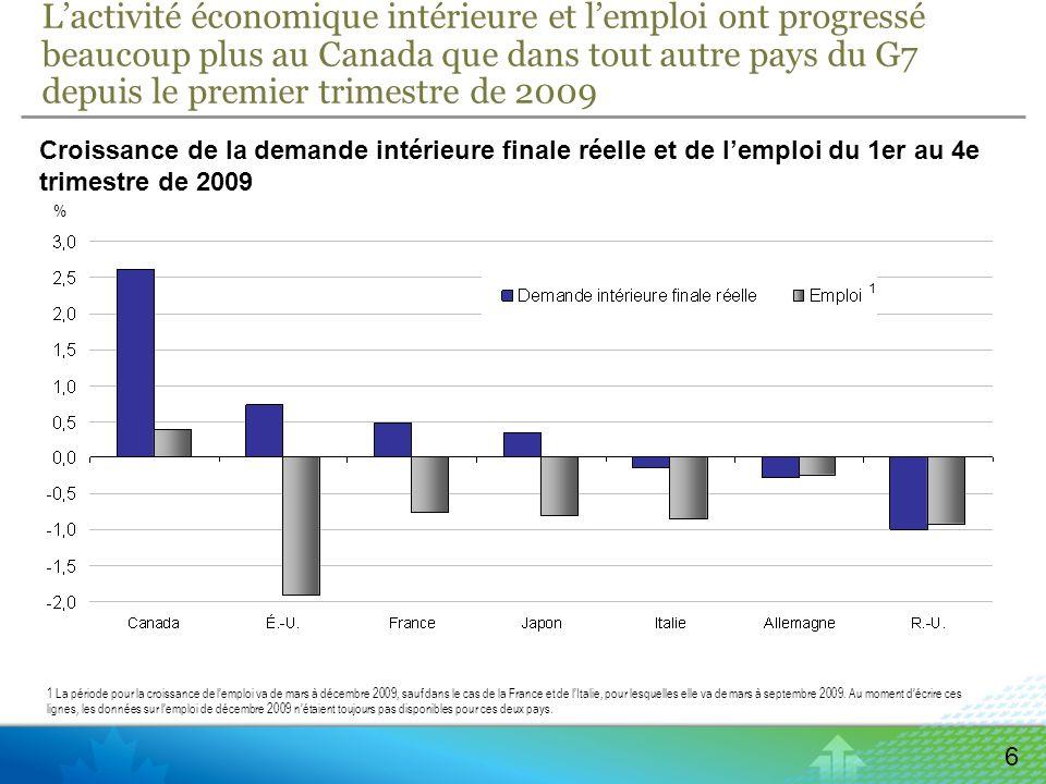 6 Lactivité économique intérieure et lemploi ont progressé beaucoup plus au Canada que dans tout autre pays du G7 depuis le premier trimestre de 2009 Croissance de la demande intérieure finale réelle et de lemploi du 1er au 4e trimestre de 2009 % 1 1 La période pour la croissance de lemploi va de mars à décembre 2009, sauf dans le cas de la France et de lItalie, pour lesquelles elle va de mars à septembre 2009.
