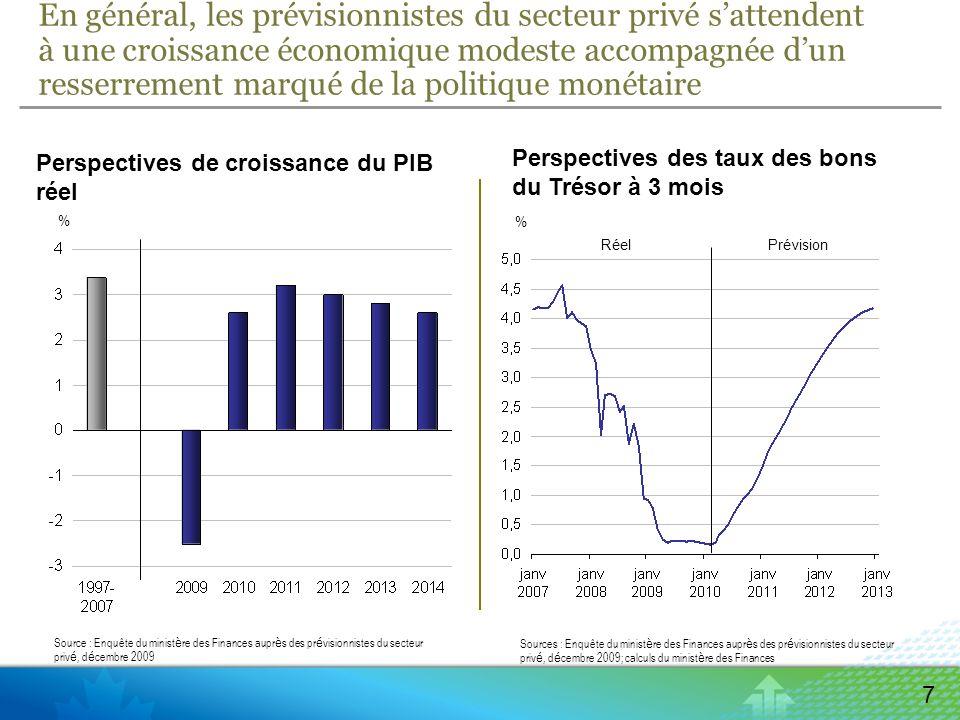 1 280 1 330 1 380 1 430 1 480 1 530 1 580 1 630 20 08 20 09 20 10 20 11 20 12 20 13 20 14 20 15 Enquête auprès du secteur privé doctobre 2007 Enquête auprès du secteur privé de décembre 2009 8 Les prévisions du secteur privé sont prudentes – la perte de production réelle ne devrait pas être récupérée à moyen terme Comparaison des prévisions de décembre 2009 du secteur privé pour le PIB réel Nota – L enquête d octobre 2007 aupr è s du secteur priv é porte sur la p é riode 2008-2013.