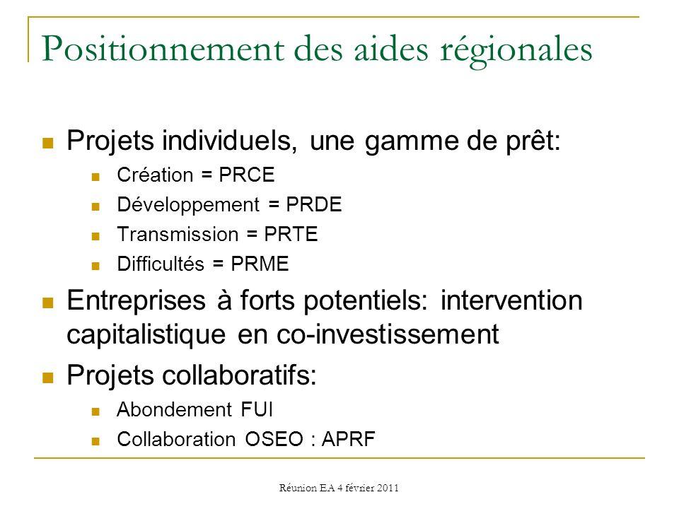 Réunion EA 4 février 2011 Positionnement des aides régionales Projets individuels, une gamme de prêt: Création = PRCE Développement = PRDE Transmissio