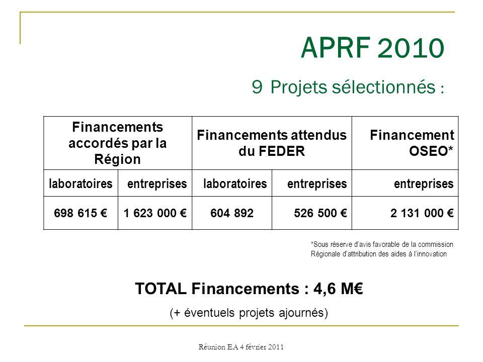 Réunion EA 4 février 2011 APRF 2010 9 Projets sélectionnés : Financements accordés par la Région Financements attendus du FEDER Financement OSEO* labo