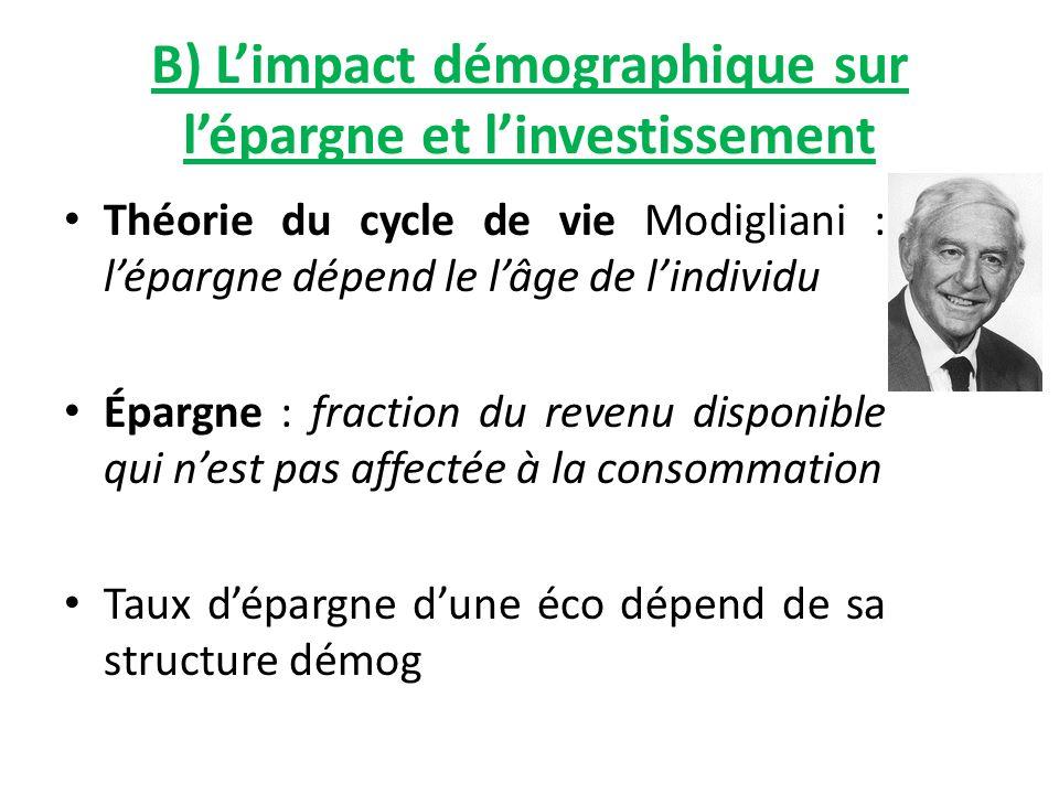 B) Limpact démographique sur lépargne et linvestissement Théorie du cycle de vie Modigliani : lépargne dépend le lâge de lindividu Épargne : fraction