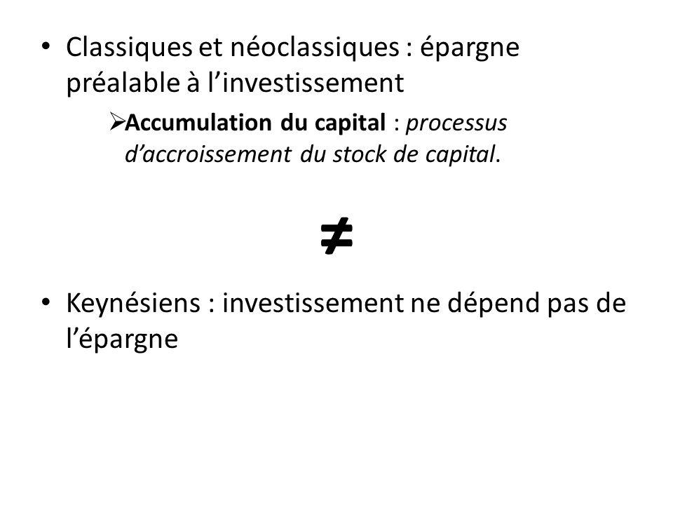 Classiques et néoclassiques : épargne préalable à linvestissement Accumulation du capital : processus daccroissement du stock de capital. Keynésiens :