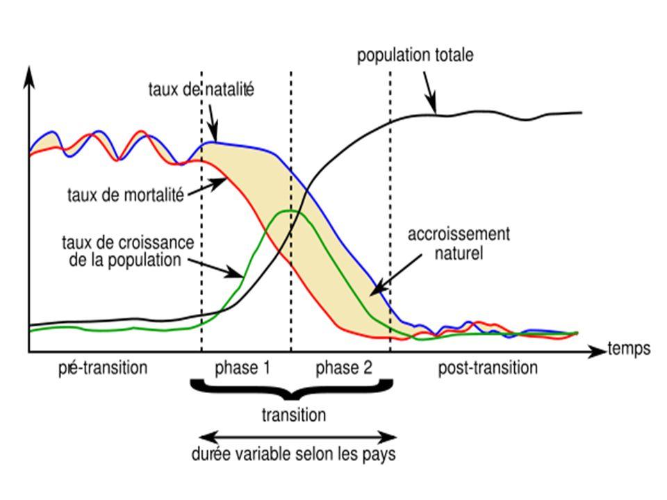 Mouvements migratoires : évolution de la population liés aux flux migratoires exception française : simultanéité baisse natalité et mortalité Taux daccroissement naturel (ou mouvement naturel) : différence entre le taux de natalité et le taux de mortalité