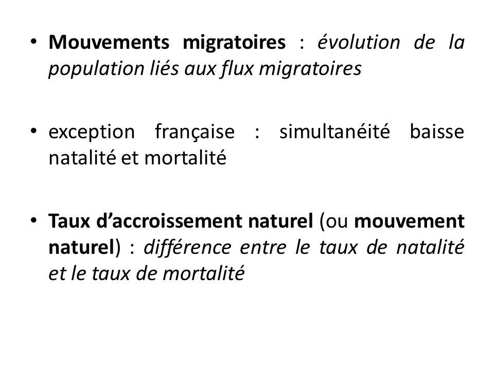 Mouvements migratoires : évolution de la population liés aux flux migratoires exception française : simultanéité baisse natalité et mortalité Taux dac