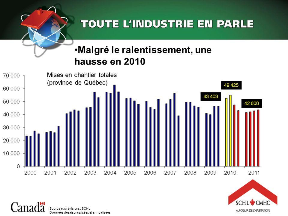 Malgré le ralentissement, une hausse en 2010 Source et prévisions : SCHL Données désaisonnalisées et annualisées
