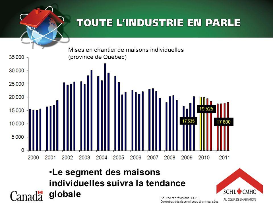 19 525 17 800 Mises en chantier de maisons individuelles (province de Québec) Le segment des maisons individuelles suivra la tendance globale Source e