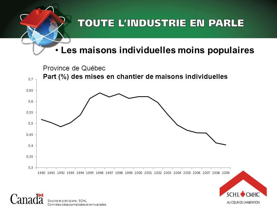Province de Québec Part (%) des mises en chantier de maisons individuelles Les maisons individuelles moins populaires Source et prévisions : SCHL Donn